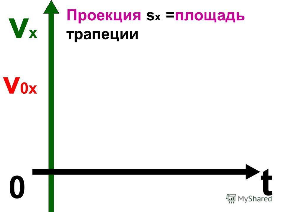 vхvх t 0 v 0х t Проекция s х =площадь трапеции VхVх