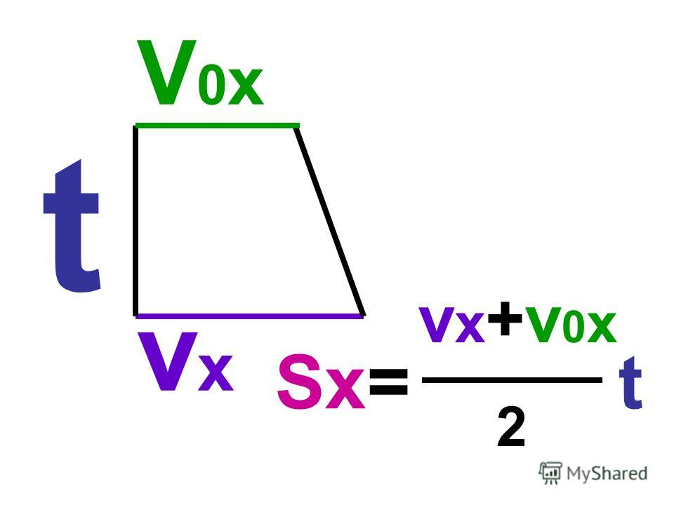 t V0xvxV0xvx Sx= t v x +v 0 x 2