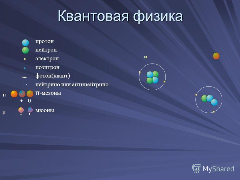 Квантовая физика протон нейтрон электрон позитрон фотон(квант) нейтрино или антинейтрино π- мезоны мюоны - + 0 π - + μ