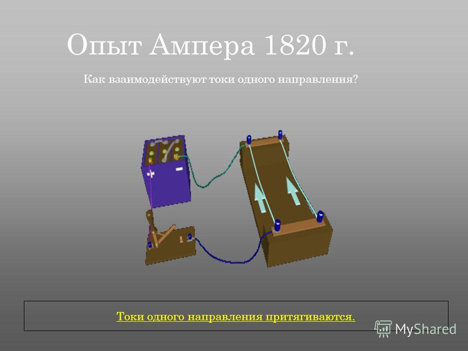 Опыт Ампера 1820 г. Как взаимодействуют токи одного направления? Токи одного направления притягиваются.
