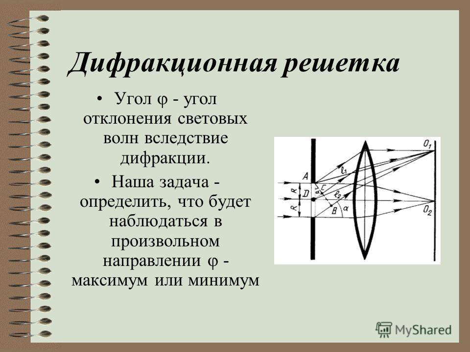 Величина d = a + b называется постоянной (периодом) дифракционной решетки, где а ширина щели; b ширина непрозрачной части