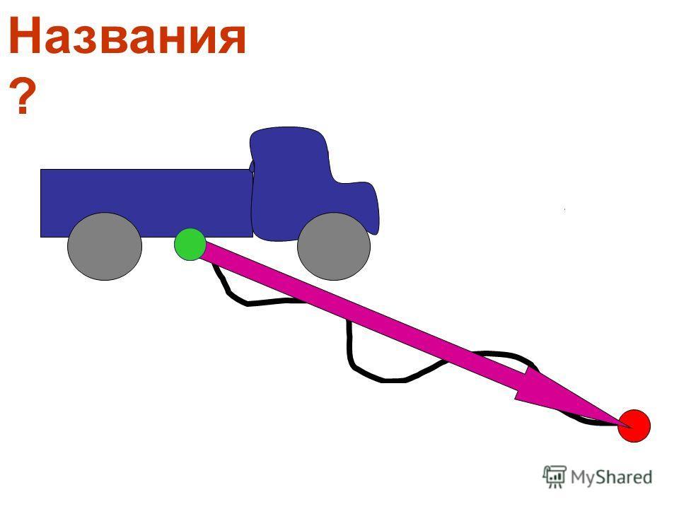 Перемещение Δr =20 км ΔrΔr траектория путь s =25 км Названия ?