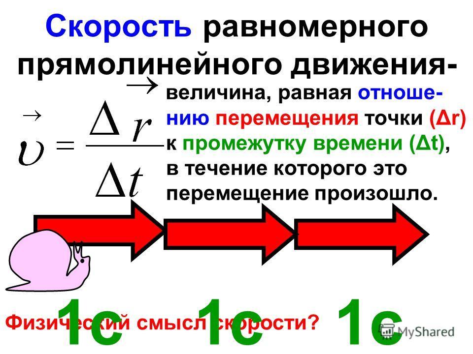 Скорость равномерного прямолинейного движения- величина, равная отноше- нию перемещения точки (Δr) к промежутку времени (Δt), в течение которого это перемещение произошло. Физический смысл скорости? 1с 1с 1с