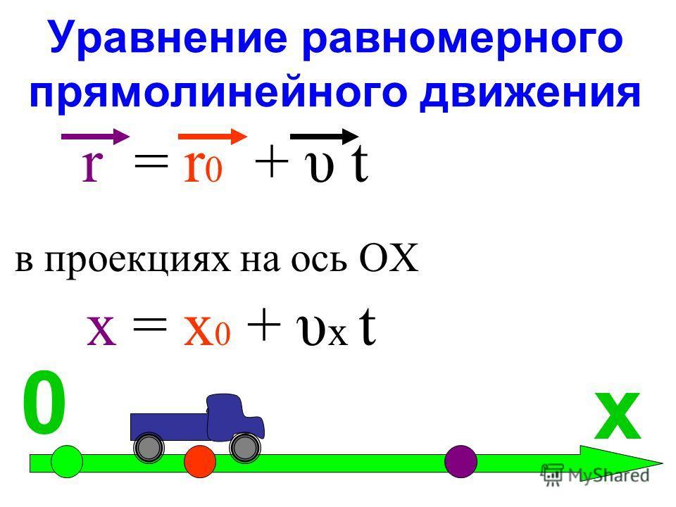 Уравнение равномерного прямолинейного движения r = r 0 + υ t в проекциях на ось ОХ. х = х 0 + υ х t х 0