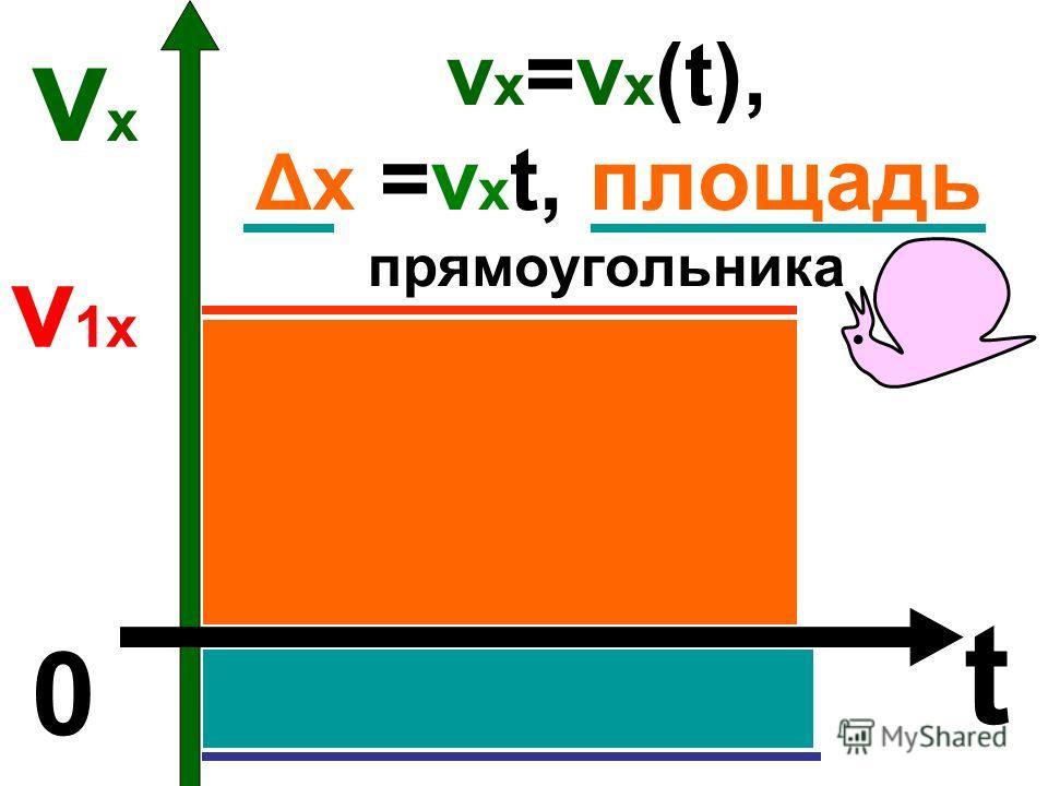 v х =v х (t), Δх =v х t, площадь прямоугольника vхvх t 0 v1хv1х t1t1