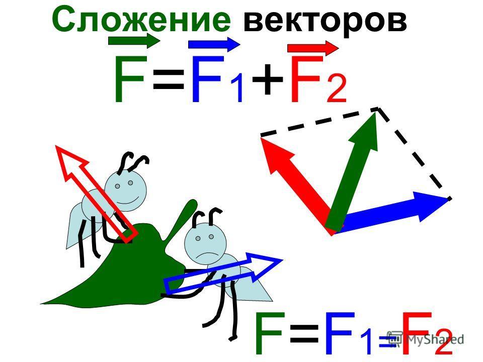 Сложение векторов F=F 1 +F 2 F=F1=F2 F=F1=F2
