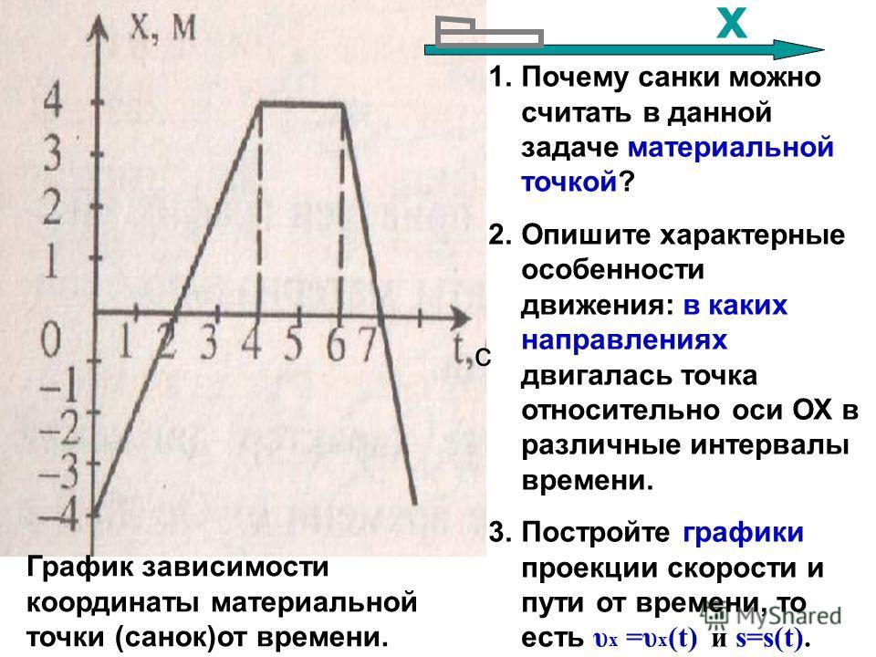 График зависимости координаты материальной точки (санок)от времени. 1.Почему санки можно считать в данной задаче материальной точкой? 2.Опишите характерные особенности движения: в каких направлениях двигалась точка относительно оси ОХ в различные инт