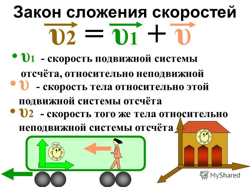 Закон сложения скоростей υ 1 - скорость подвижной системы отсчёта, относительно неподвижной υ 2 = υ 1 + υ υ - скорость тела относительно этой подвижной системы отсчёта υ 2 - скорость того же тела относительно неподвижной системы отсчёта