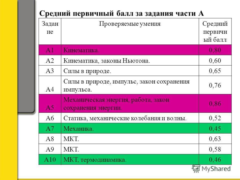 Средний первичный балл за задания части А Задан ие Проверяемые уменияСредний первичн ый балл А1Кинематика. 0,80 А2Кинематика, законы Ньютона. 0,60 А3Силы в природе. 0,65 А4 Силы в природе, импульс, закон сохранения импульса. 0,76 А5 Механическая энер
