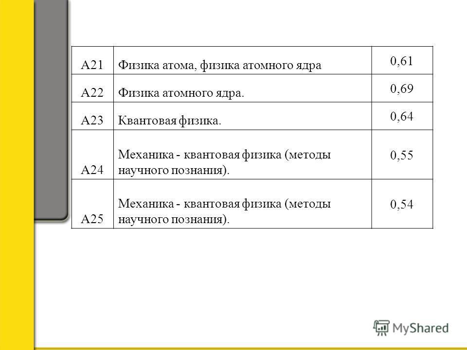А21Физика атома, физика атомного ядра 0,61 А22Физика атомного ядра. 0,69 А23Квантовая физика. 0,64 А24 Механика - квантовая физика (методы научного познания). 0,55 А25 Механика - квантовая физика (методы научного познания). 0,54