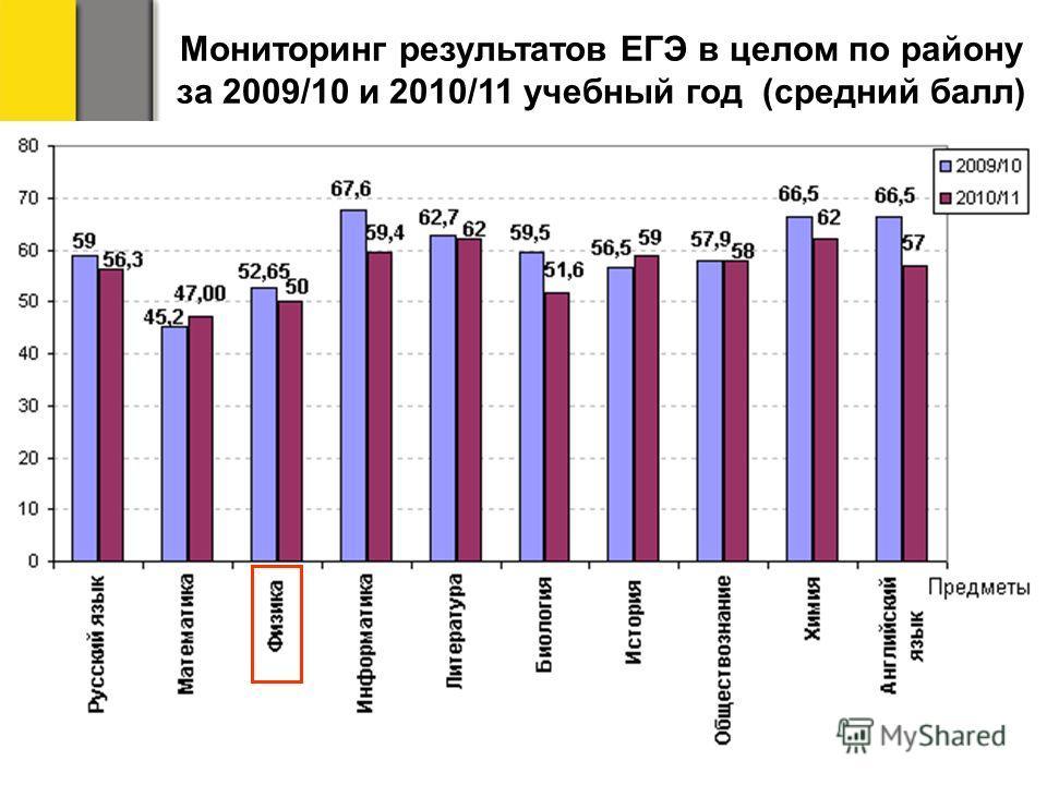 Мониторинг результатов ЕГЭ в целом по району за 2009/10 и 2010/11 учебный год (средний балл)