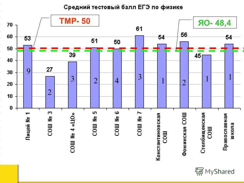 ТМР- 50 ЯО- 48,4 9 2 3 24 3 1 2 1 1