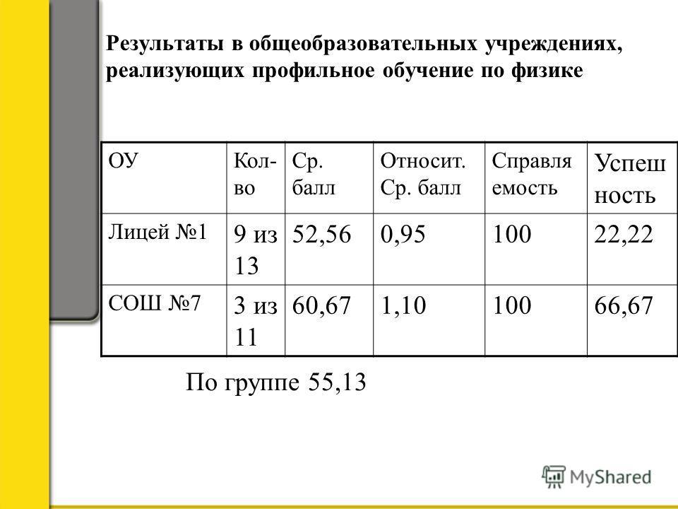 Результаты в общеобразовательных учреждениях, реализующих профильное обучение по физике ОУКол- во Ср. балл Относит. Ср. балл Справля емость Успеш ность Лицей 1 9 из 13 52,560,9510022,22 СОШ 7 3 из 11 60,671,1010066,67 По группе 55,13