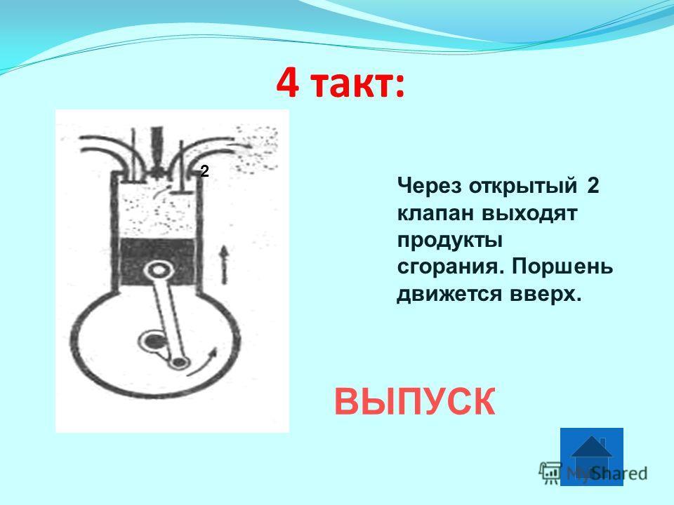 4 такт: ВЫПУСК Через открытый 2 клапан выходят продукты сгорания. Поршень движется вверх. 2