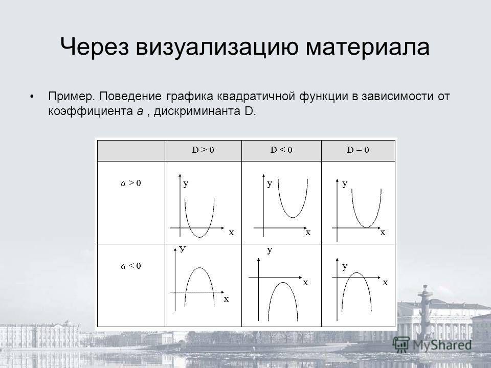 Через визуализацию материала Пример. Поведение графика квадратичной функции в зависимости от коэффициента а, дискриминанта D.