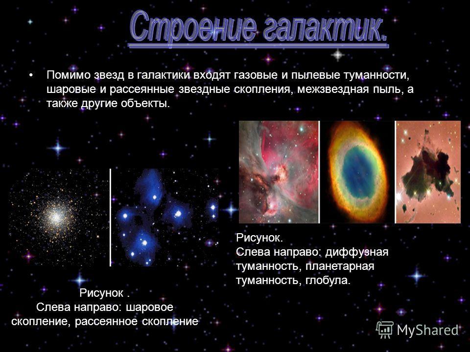 Помимо звезд в галактики входят газовые и пылевые туманности, шаровые и рассеянные звездные скопления, межзвездная пыль, а также другие объекты. Рисунок. Слева направо: диффузная туманность, планетарная туманность, глобула. Рисунок. Слева направо: ша