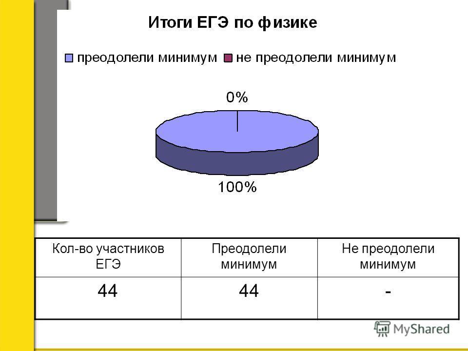 Кол-во участников ЕГЭ Преодолели минимум Не преодолели минимум 44 -