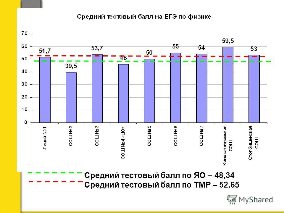 Средний тестовый балл по ЯО – 48,34 Средний тестовый балл по ТМР – 52,65