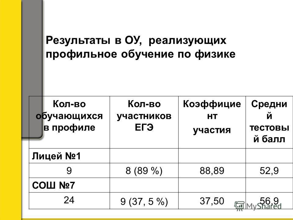 Результаты в ОУ, реализующих профильное обучение по физике Кол-во обучающихся в профиле Кол-во участников ЕГЭ Коэффицие нт участия Средни й тестовы й балл Лицей 1 9 8 (89 %)88,8952,9 СОШ 7 24 9 (37, 5 %) 37,5056,9