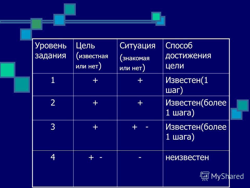 Уровень задания Цель ( известная или нет ) Ситуация ( знакомая или нет ) Способ достижения цели 1++Известен(1 шаг) 2++Известен(более 1 шага) 3++ -Известен(более 1 шага) 4+ --неизвестен