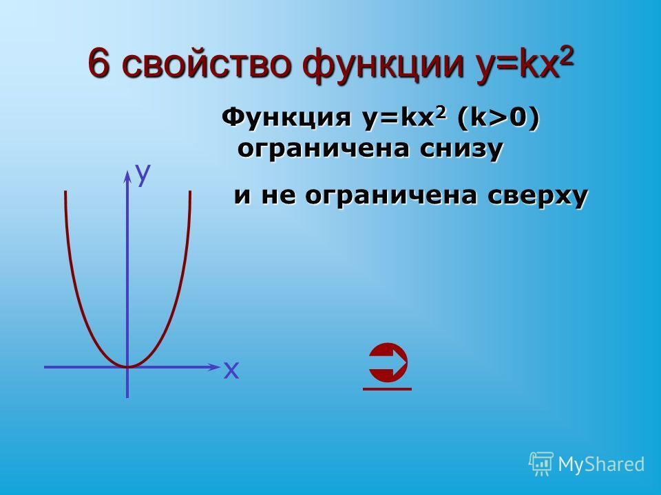 6 свойство функции y=kx 2 Функция y=kx 2 (k>0) ограничена снизу Функция y=kx 2 (k>0) ограничена снизу и не ограничена сверху х у