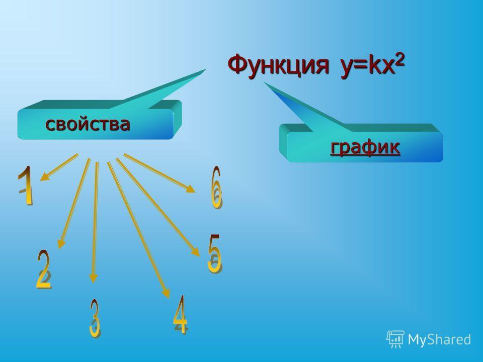 Функция y=kx 2 свойства график