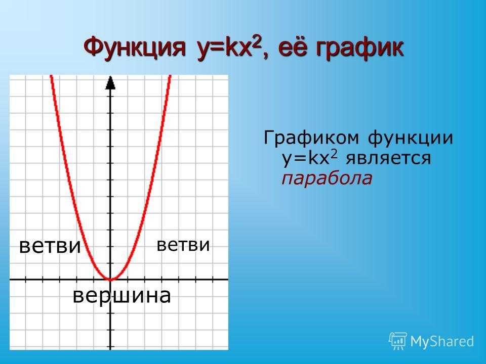 Функция y=kx 2, её график ветвиветви вершина Графиком функции y=kx 2 является парабола