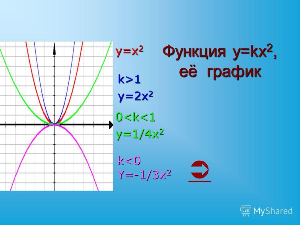 Функция y=kx 2, её график y=x 2 k>1 y=2x 2 0