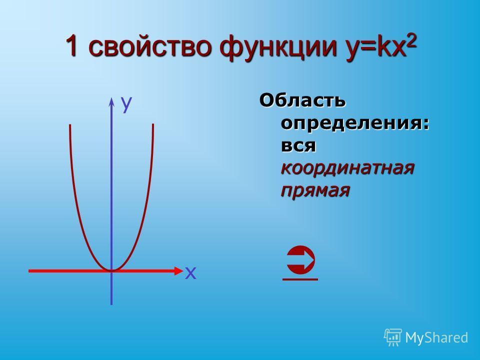 1 свойство функции y=kx 2 Область определения: вся координатная прямая Область определения: вся координатная прямая х у