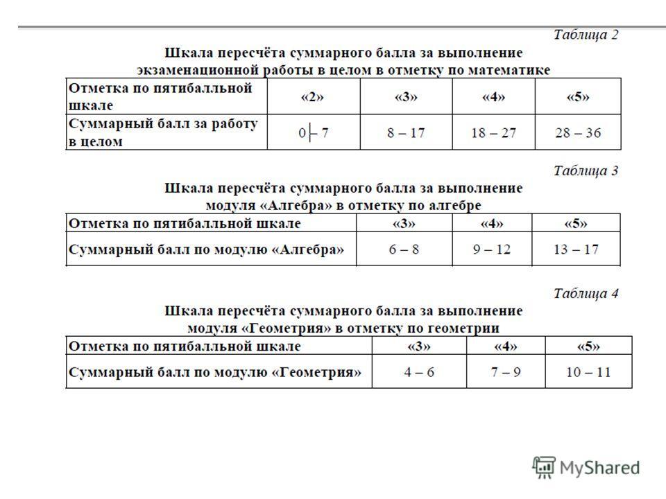 Шкала пересчёта