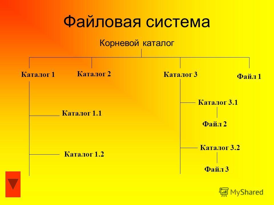 Файловая система Корневой каталог Файл 1 Каталог 1Каталог 3 Каталог 2 Каталог 1.1 Каталог 1.2 Каталог 3.1 Каталог 3.2 Файл 2 Файл 3
