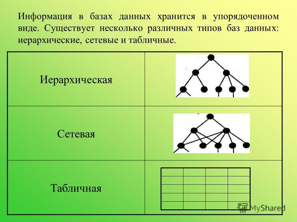 Информация в базах данных хранится в упорядоченном виде. Существует несколько различных типов баз данных: иерархические, сетевые и табличные. Иерархическая Сетевая Табличная