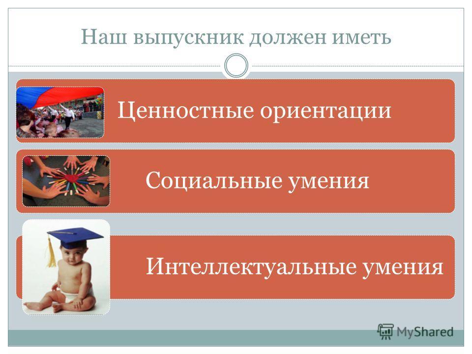 Наш выпускник должен иметь Ценностные ориентации Социальные умения Интеллектуальные умения