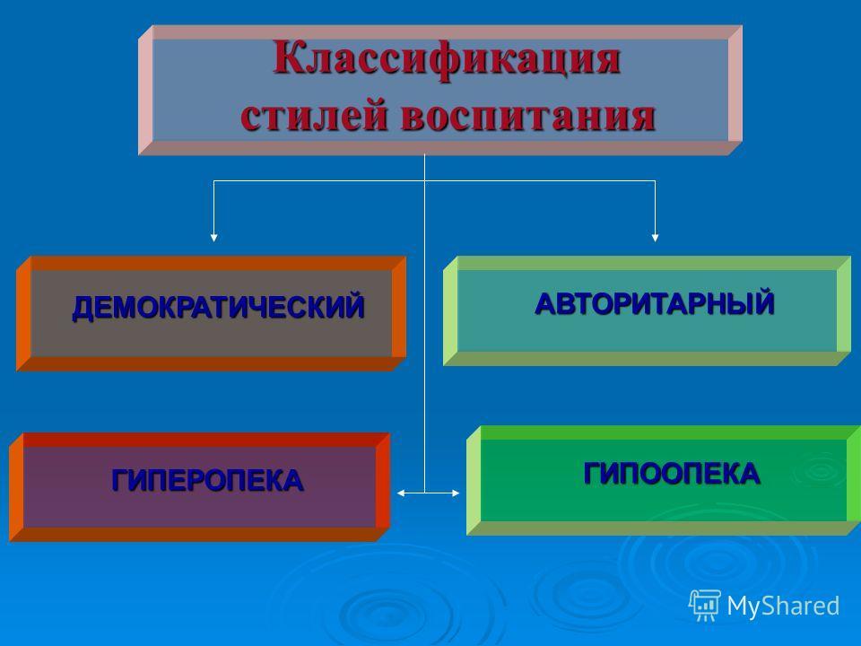 Классификация стилей воспитания ДЕМОКРАТИЧЕСКИЙАВТОРИТАРНЫЙ ГИПЕРОПЕКА ГИПООПЕКА