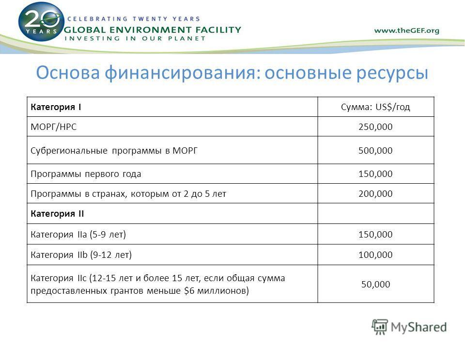 Основа финансирования: основные ресурсы Категория IСумма: US$/год МОРГ/НРС250,000 Субрегиональные программы в МОРГ500,000 Программы первого года150,000 Программы в странах, которым от 2 до 5 лет200,000 Категория II Категория IIa (5-9 лет)150,000 Кате