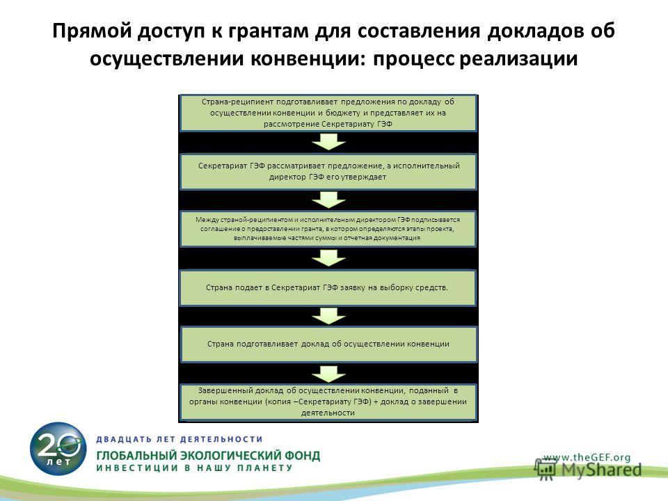Прямой доступ к грантам для составления докладов об осуществлении конвенции: процесс реализации Страна-реципиент подготавливает предложения по докладу об осуществлении конвенции и бюджету и представляет их на рассмотрение Секретариату ГЭФ Секретариат