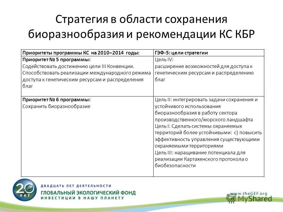 Стратегия в области сохранения биоразнообразия и рекомендации КС КБР Приоритеты программы КС на 2010–2014 годы:ГЭФ-5: цели стратегии Приоритет 5 программы: Содействовать достижению цели III Конвенции. Способствовать реализации международного режима д
