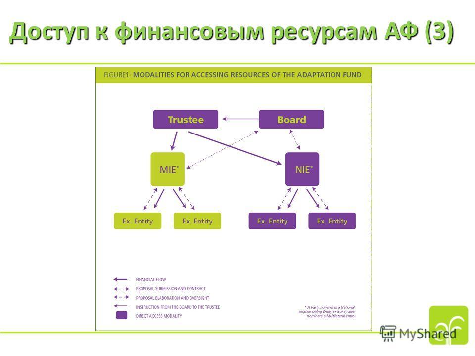 Доступ к финансовым ресурсам АФ (3)