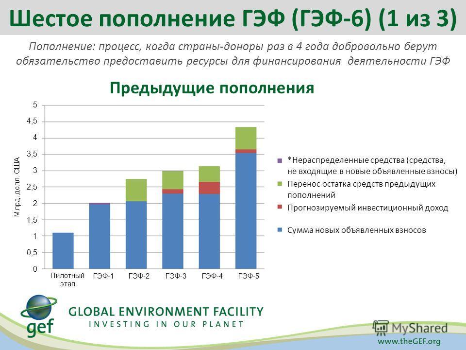 Пополнение: процесс, когда страны-доноры раз в 4 года добровольно берут обязательство предоставить ресурсы для финансирования деятельности ГЭФ Предыдущие пополнения Шестое пополнение ГЭФ (ГЭФ-6) (1 из 3) *Нераспределенные средства (средства, не входя