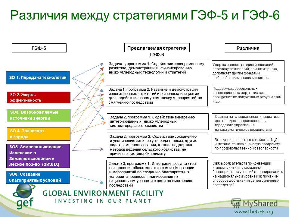 Различия между стратегиями ГЭФ-5 и ГЭФ-6 ГЭФ-5 SO 1. Передача технологий SO 2. Энерго- эффективность SO3. Возобновляемые источники энергии SO 4. Транспорт и города SO5. Землепользование, Изменение в Землепользовании и Лесное Хоз-во (ЗИЗЛХ) SO6. Созда