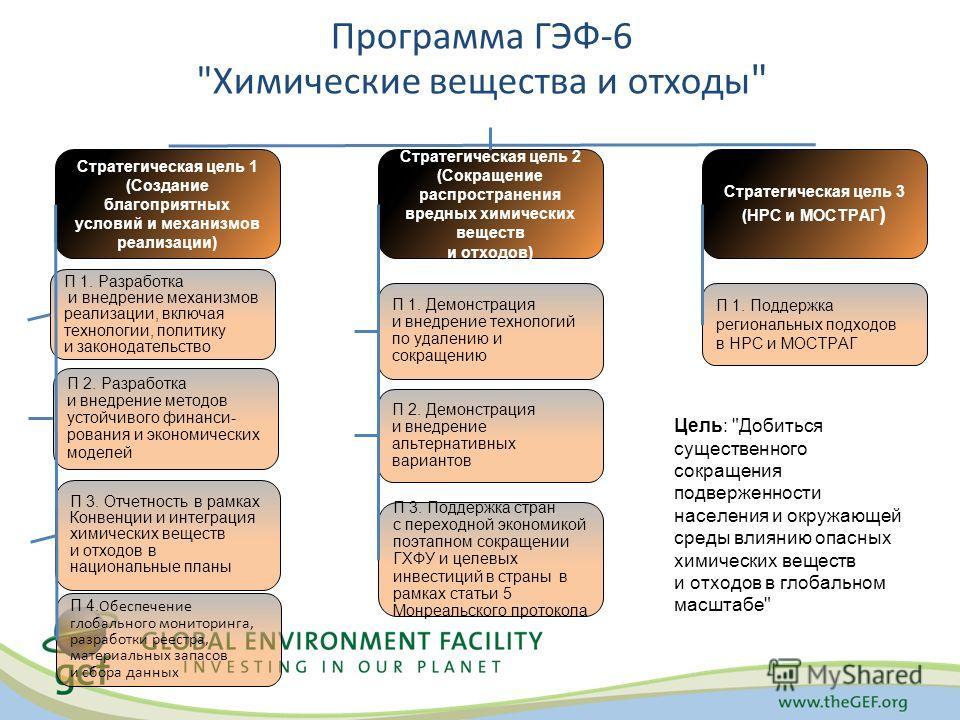 Программа ГЭФ-6
