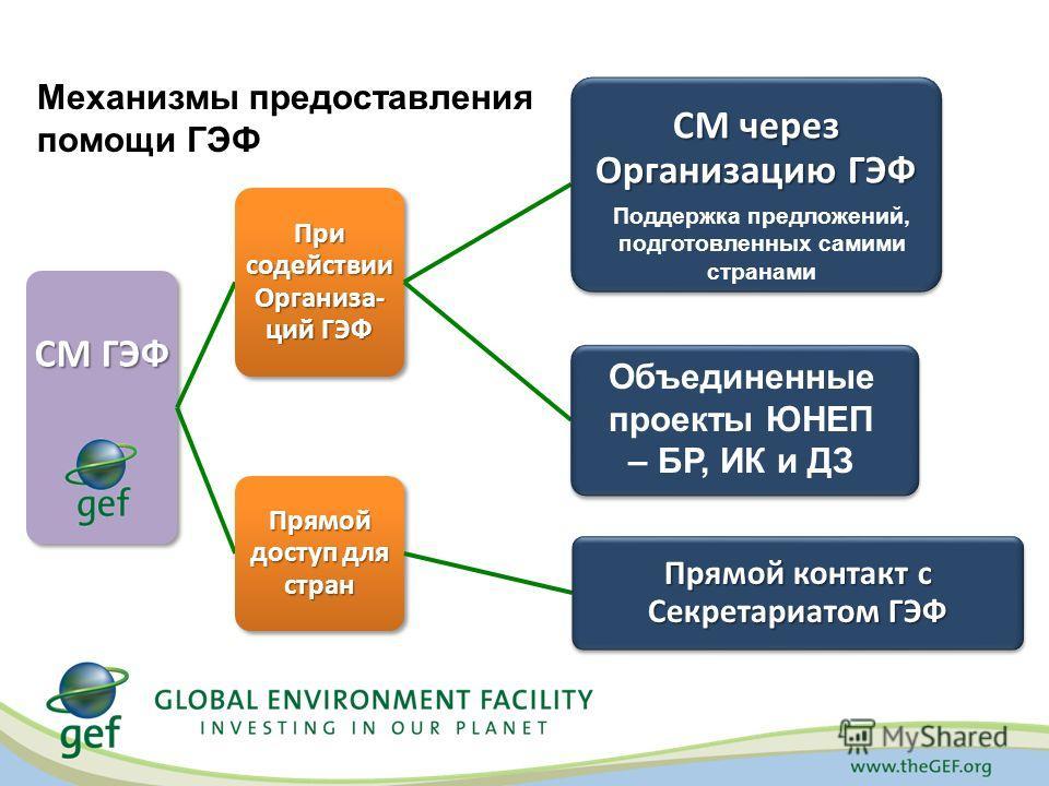 Механизмы предоставления помощи ГЭФ Поддержка предложений, подготовленных самими странами Объединенные проекты ЮНЕП – БР, ИК и ДЗ