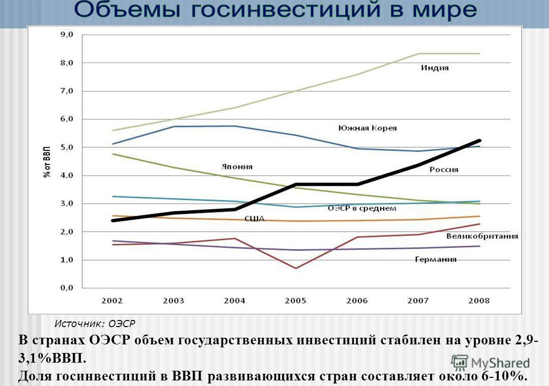 В странах ОЭСР объем государственных инвестиций стабилен на уровне 2,9- 3,1%ВВП. Доля госинвестиций в ВВП развивающихся стран составляет около 6-10%. Источник: ОЭСР