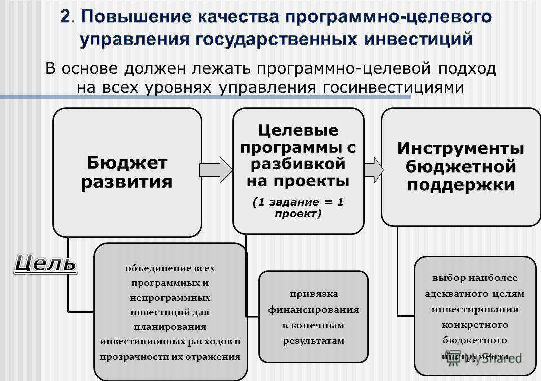 Бюджет развития объединение всех программных и непрограммных инвестиций для планирования инвестиционных расходов и прозрачности их отражения Целевые программы с разбивкой на проекты (1 задание = 1 проект) привязка финансирования к конечным результата