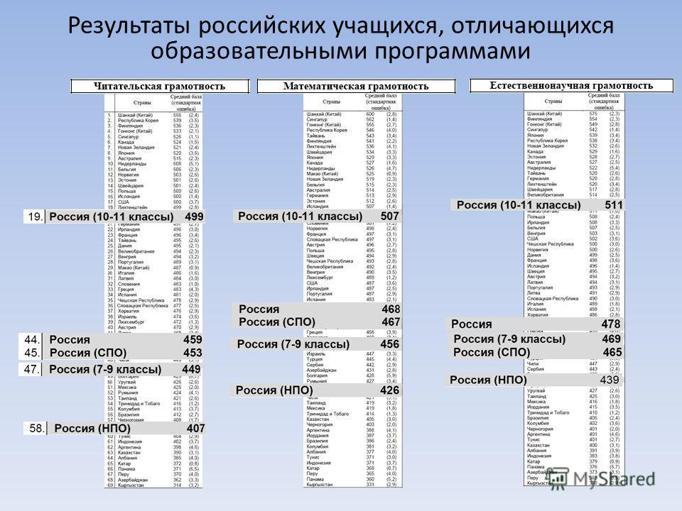 Результаты российских учащихся, отличающихся образовательными программами