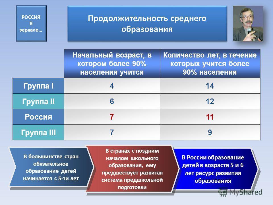 В России образование детей в возрасте 5 и 6 лет ресурс развития образования В России образование детей в возрасте 5 и 6 лет ресурс развития образования Продолжительность среднего образования Начальный возраст, в котором более 90% населения учится Кол