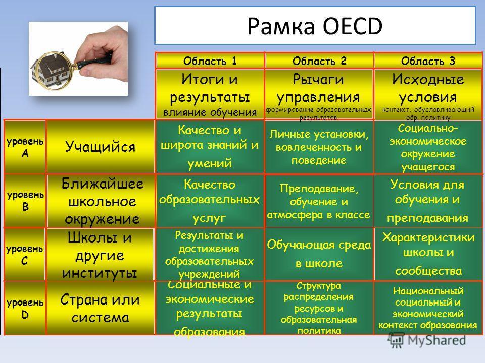 Рамка OECD Национальный социальный и экономический контекст образования Структура распределения ресурсов и образовательная политика Социальные и экономические результаты образования Характеристики школы и сообщества Условия для обучения и преподавани