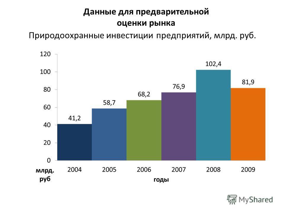 Природоохранные инвестиции предприятий, млрд. руб. Данные для предварительной оценки рынка
