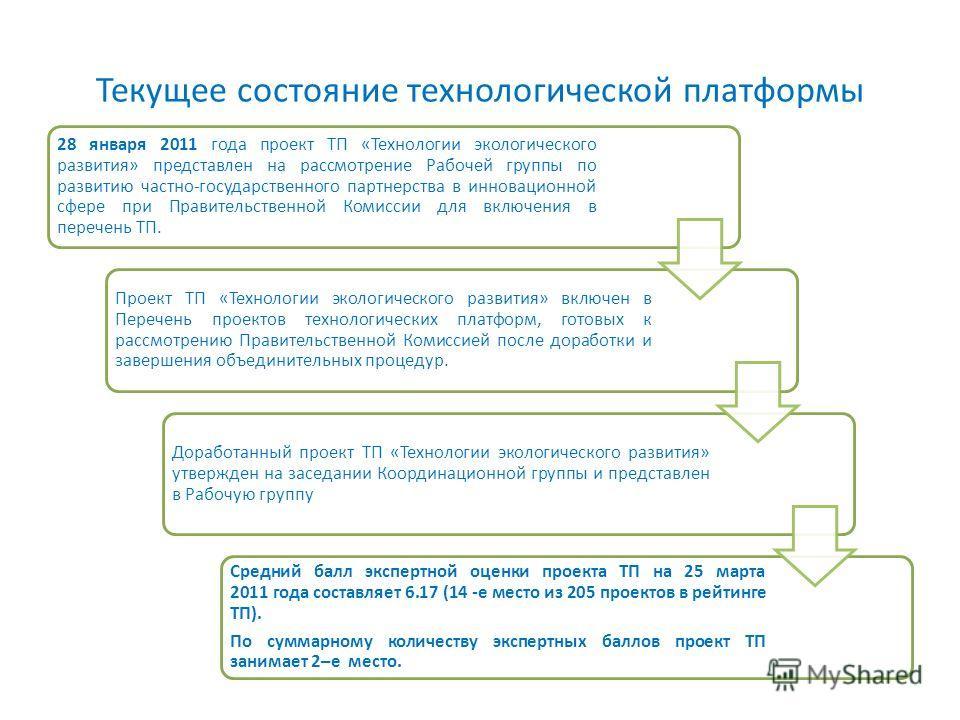 Текущее состояние технологической платформы 28 января 2011 года проект ТП «Технологии экологического развития» представлен на рассмотрение Рабочей группы по развитию частно-государственного партнерства в инновационной сфере при Правительственной Коми