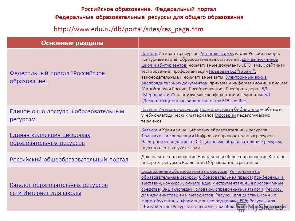 Российское образование. Федеральный портал Федеральные образовательные ресурсы для общего образования Основные разделы Федеральный портал